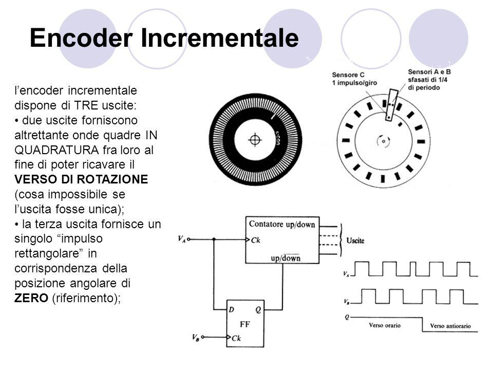 Encoder Incrementale lencoder incrementale dispone di TRE uscite: due uscite forniscono altrettante onde quadre IN QUADRATURA fra loro al fine di pote