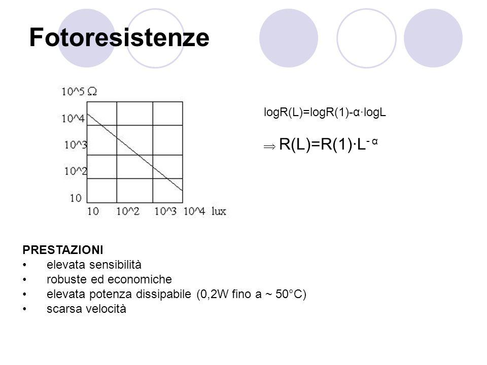 Fotoresistenze logR(L)=logR(1)-α·logL R(L)=R(1)·L - α PRESTAZIONI elevata sensibilità robuste ed economiche elevata potenza dissipabile (0,2W fino a ~