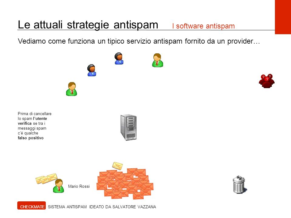 CHECKMATE SISTEMA ANTISPAM IDEATO DA SALVATORE VAZZANA Vediamo come funziona un tipico servizio antispam fornito da un provider… Mario Rossi Prima di cancellare lo spam lutente verifica se tra i messaggi spam cè qualche falso positivo Le attuali strategie antispam I software antispam