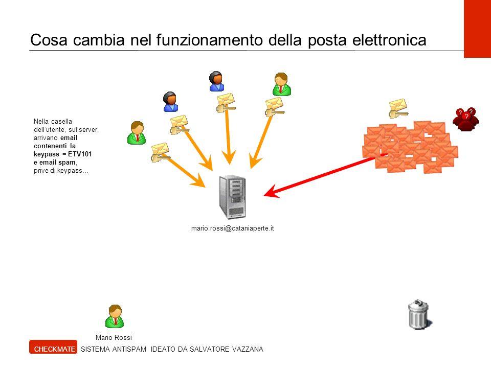 Cosa cambia nel funzionamento della posta elettronica Nella casella dellutente, sul server, arrivano email contenenti la keypass = ETV101 e email spam, prive di keypass… Mario Rossi mario.rossi@cataniaperte.it