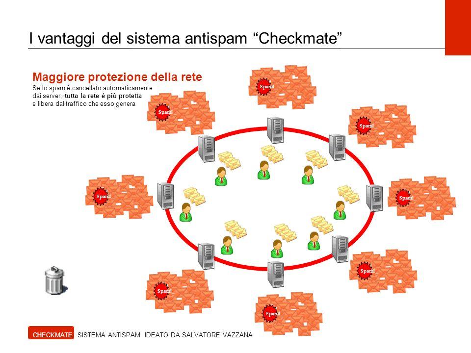 CHECKMATE SISTEMA ANTISPAM IDEATO DA SALVATORE VAZZANA I vantaggi del sistema antispam Checkmate Spam.