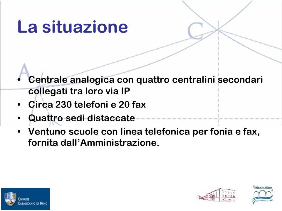 La situazione Centrale analogica con quattro centralini secondari collegati tra loro via IP Circa 230 telefoni e 20 fax Quattro sedi distaccate Ventuno scuole con linea telefonica per fonia e fax, fornita dallAmministrazione.