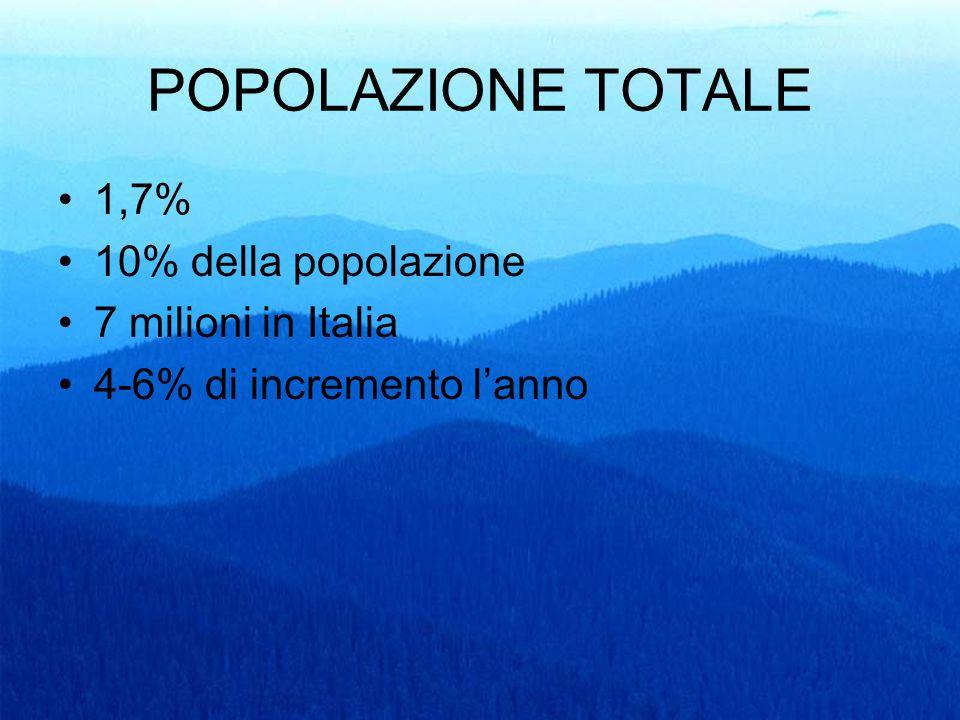 68 POPOLAZIONE TOTALE 1,7% 10% della popolazione 7 milioni in Italia 4-6% di incremento lanno