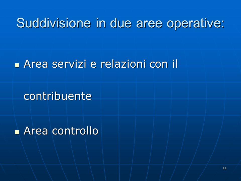11 Suddivisione in due aree operative: Area servizi e relazioni con il contribuente Area servizi e relazioni con il contribuente Area controllo Area controllo