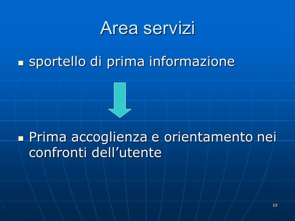 12 Area servizi sportello di prima informazione sportello di prima informazione Prima accoglienza e orientamento nei confronti dellutente Prima accoglienza e orientamento nei confronti dellutente