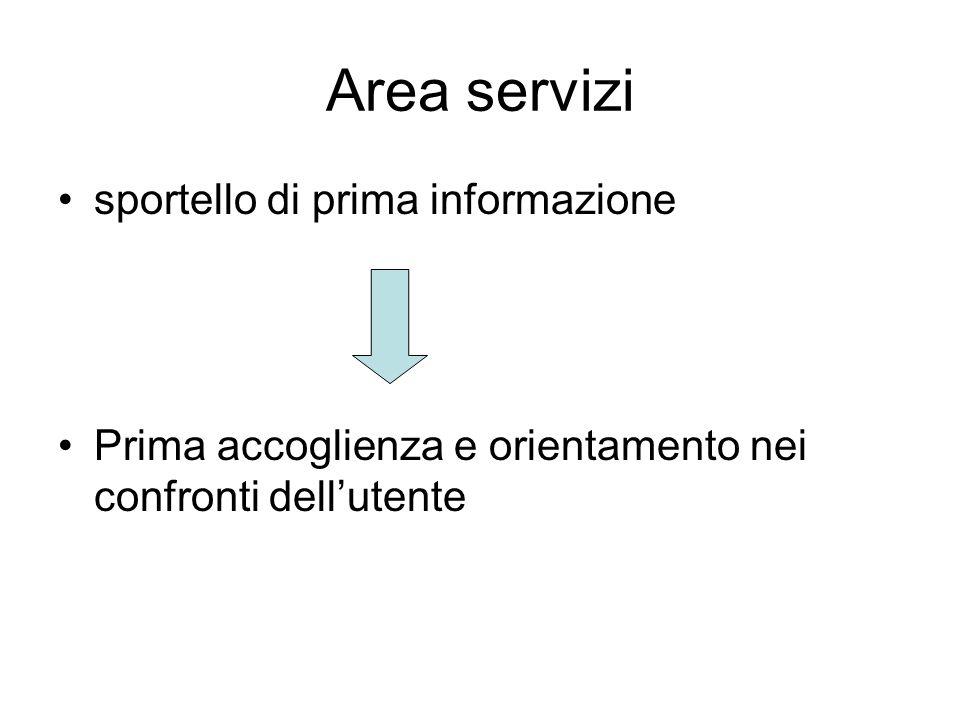 Area servizi sportello di prima informazione Prima accoglienza e orientamento nei confronti dellutente