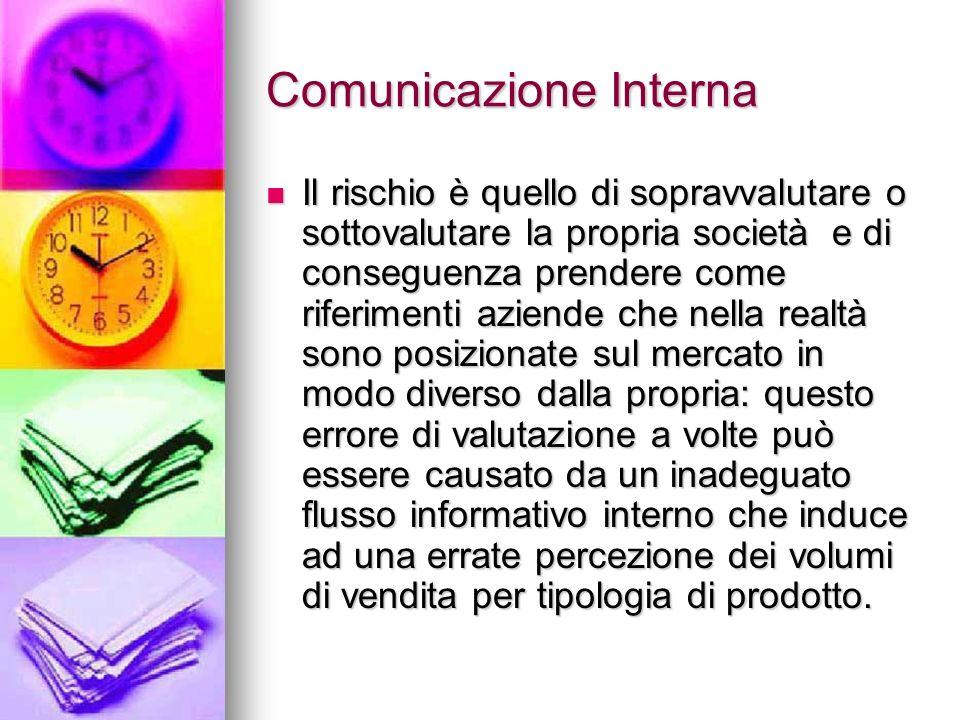 Comunicazione Interna Il rischio è quello di sopravvalutare o sottovalutare la propria società e di conseguenza prendere come riferimenti aziende che