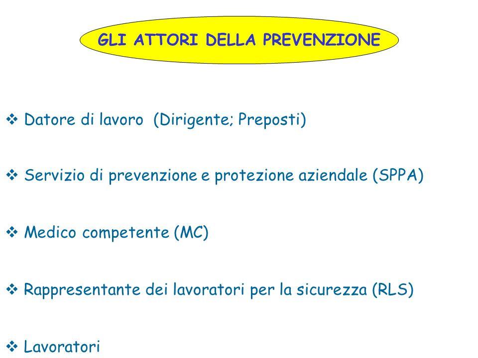 GLI ATTORI DELLA PREVENZIONE Datore di lavoro (Dirigente; Preposti) Servizio di prevenzione e protezione aziendale (SPPA) Medico competente (MC) Rappr