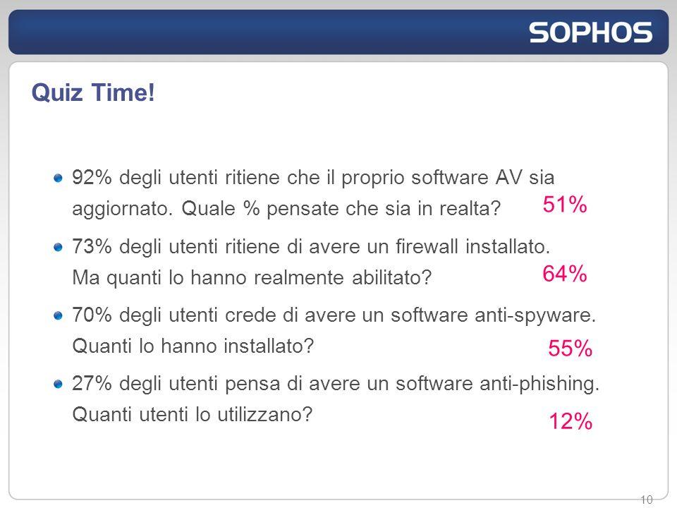 10 92% degli utenti ritiene che il proprio software AV sia aggiornato.