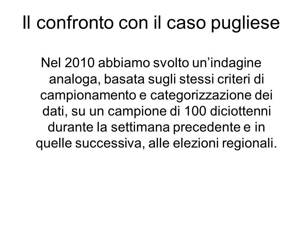 Il confronto con il caso pugliese Nel 2010 abbiamo svolto unindagine analoga, basata sugli stessi criteri di campionamento e categorizzazione dei dati, su un campione di 100 diciottenni durante la settimana precedente e in quelle successiva, alle elezioni regionali.