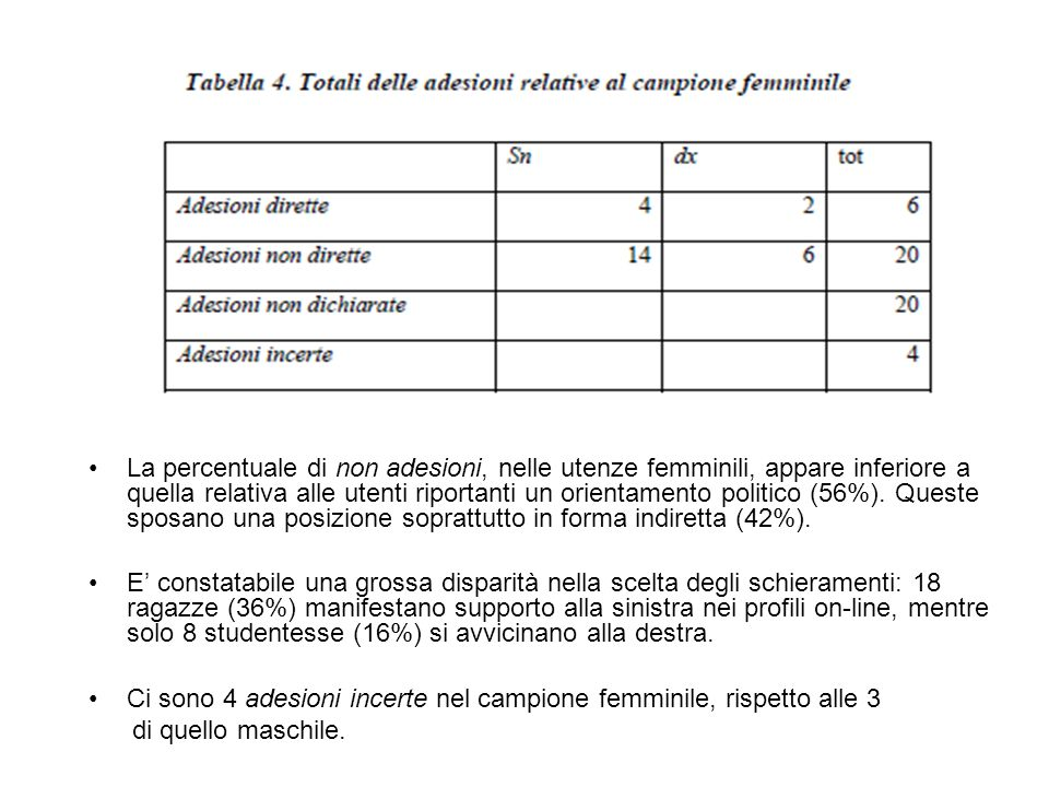 La percentuale di non adesioni, nelle utenze femminili, appare inferiore a quella relativa alle utenti riportanti un orientamento politico (56%).