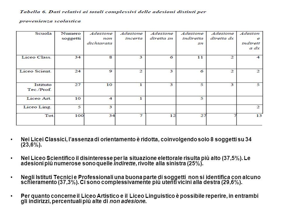 Nei Licei Classici, lassenza di orientamento è ridotta, coinvolgendo solo 8 soggetti su 34 (23,6%).