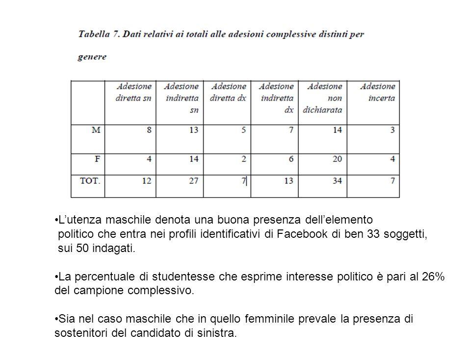 Lutenza maschile denota una buona presenza dellelemento politico che entra nei profili identificativi di Facebook di ben 33 soggetti, sui 50 indagati.