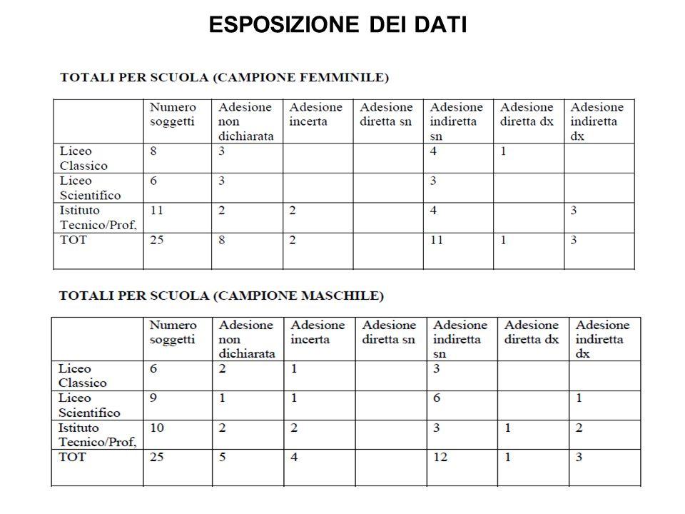 Il campione di studentesse provenienti dal Liceo Classico conta una percentuale discreta di non adesioni (30%), mentre le partecipazioni sono soprattutto indirette e per la sinistra (40%).