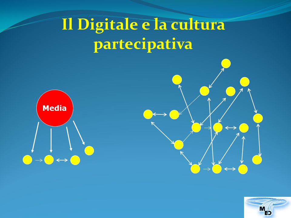 Il Digitale e la cultura partecipativa Media