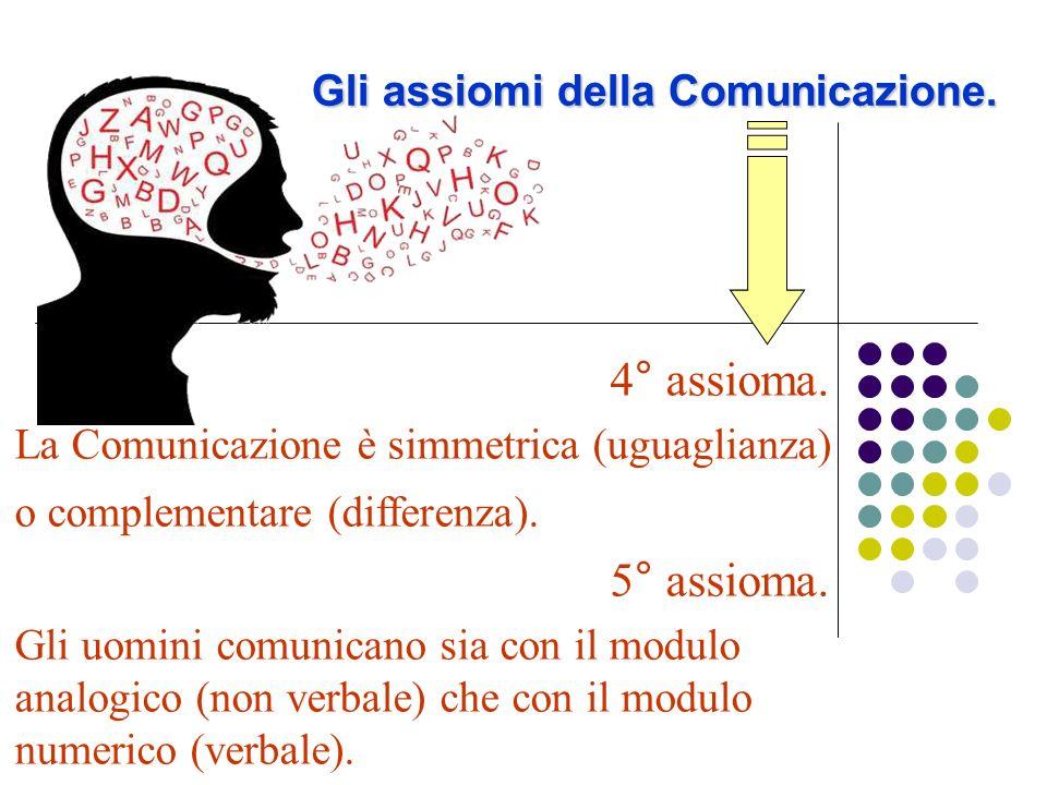 Gli assiomi della Comunicazione. 4° assioma. La Comunicazione è simmetrica (uguaglianza) o complementare (differenza). 5° assioma. Gli uomini comunica