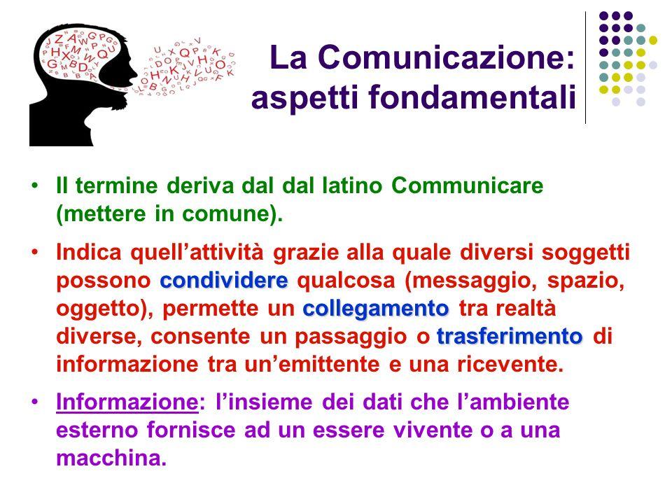 La Comunicazione: aspetti fondamentali Il termine deriva dal dal latino Communicare (mettere in comune). condividere collegamento trasferimentoIndica