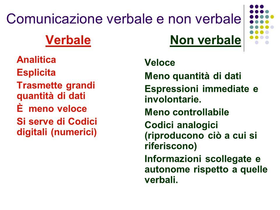Comunicazione verbale e non verbale Verbale Analitica Esplicita Trasmette grandi quantità di dati È meno veloce Si serve di Codici digitali (numerici)