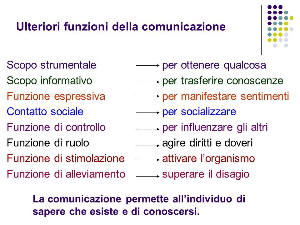 Ulteriori funzioni della comunicazione Scopo strumentale Scopo informativo Funzione espressiva Contatto sociale Funzione di controllo Funzione di ruol