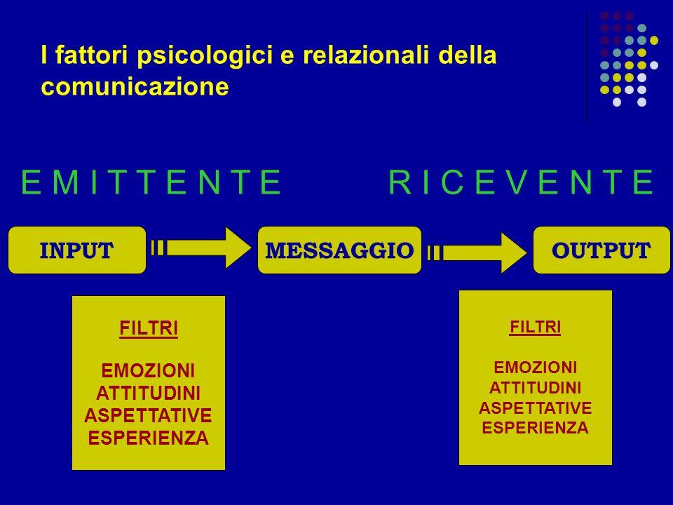 I fattori psicologici e relazionali della comunicazione INPUTMESSAGGIOOUTPUT FILTRI EMOZIONI ATTITUDINI ASPETTATIVE ESPERIENZA FILTRI EMOZIONI ATTITUD