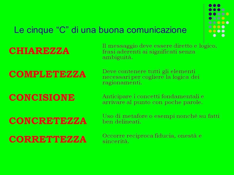 Le cinque C di una buona comunicazione CHIAREZZA COMPLETEZZA CONCISIONE CONCRETEZZA CORRETTEZZA Il messaggio deve essere diretto e logico, frasi adere