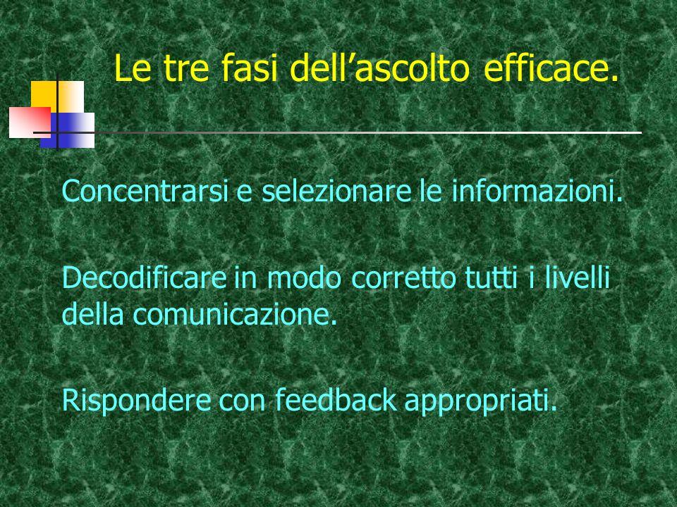 Le tre fasi dellascolto efficace. Concentrarsi e selezionare le informazioni. Decodificare in modo corretto tutti i livelli della comunicazione. Rispo