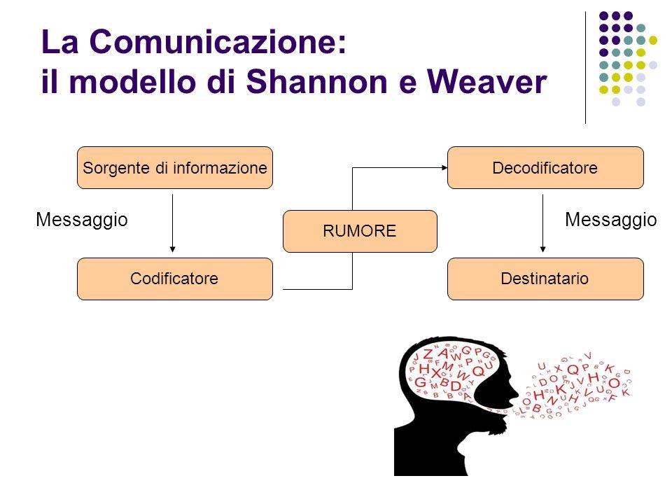 La Comunicazione: il modello di Shannon e Weaver Messaggio Sorgente di informazione Codificatore Decodificatore Destinatario Messaggio RUMORE