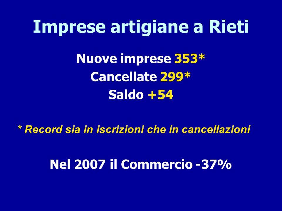 Imprese artigiane a Rieti Nuove imprese 353* Cancellate 299* Saldo +54 * Record sia in iscrizioni che in cancellazioni Nel 2007 il Commercio -37%