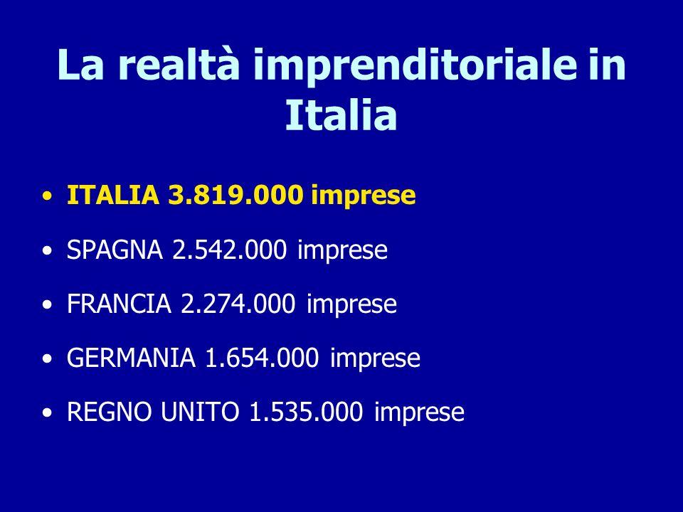 La realtà imprenditoriale in Italia ITALIA 3.819.000 imprese SPAGNA 2.542.000 imprese FRANCIA 2.274.000 imprese GERMANIA 1.654.000 imprese REGNO UNITO