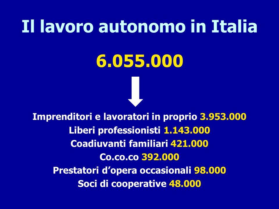 Il lavoro autonomo in Italia 6.055.000 Imprenditori e lavoratori in proprio 3.953.000 Liberi professionisti 1.143.000 Coadiuvanti familiari 421.000 Co
