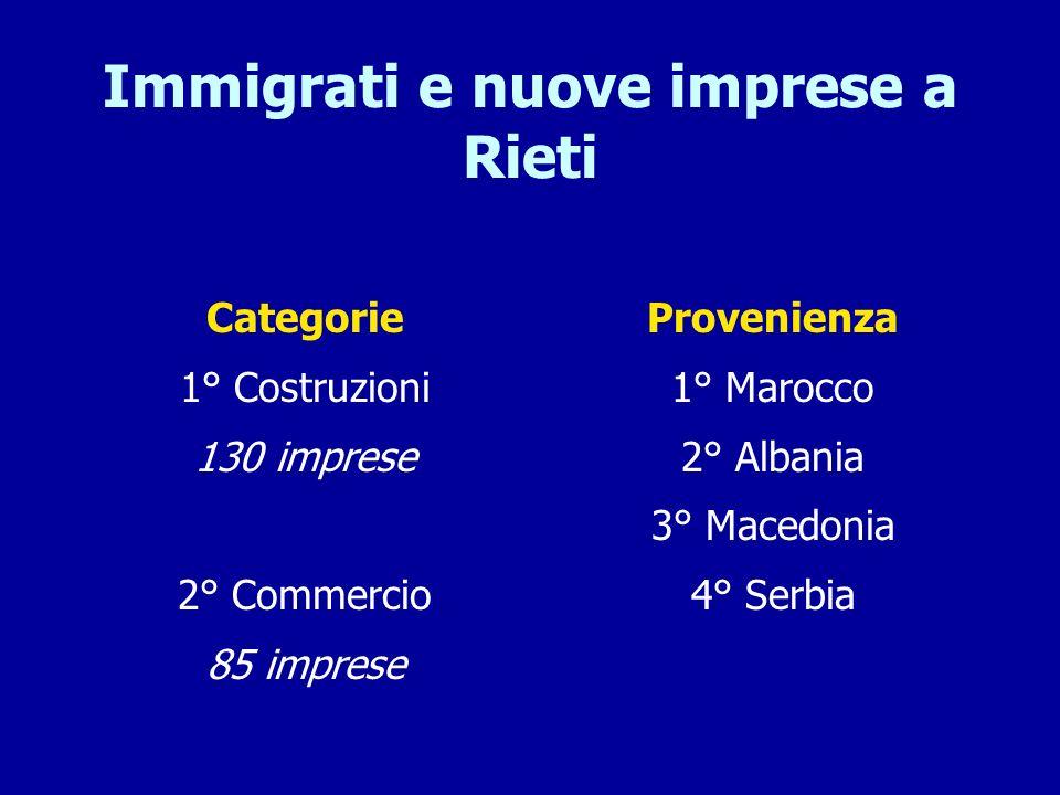 Immigrati e nuove imprese a Rieti Categorie 1° Costruzioni 130 imprese 2° Commercio 85 imprese Provenienza 1° Marocco 2° Albania 3° Macedonia 4° Serbi