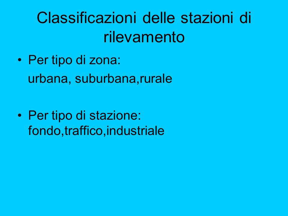 Classificazioni delle stazioni di rilevamento Per tipo di zona: urbana, suburbana,rurale Per tipo di stazione: fondo,traffico,industriale