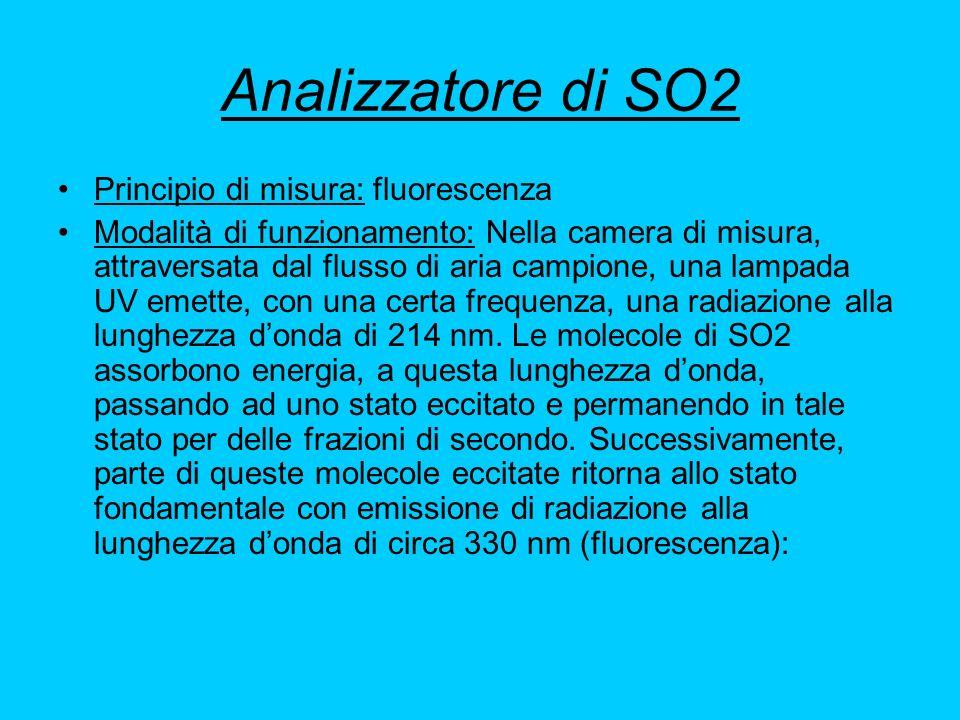 Analizzatore di SO2 Principio di misura: fluorescenza Modalità di funzionamento: Nella camera di misura, attraversata dal flusso di aria campione, una