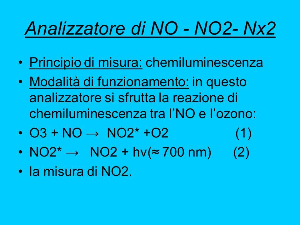 Analizzatore di NO - NO2- Nx2 Principio di misura: chemiluminescenza Modalità di funzionamento: in questo analizzatore si sfrutta la reazione di chemi