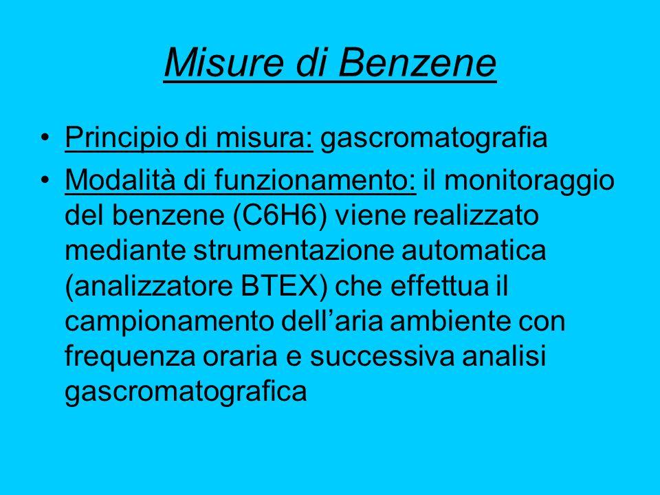 Misure di Benzene Principio di misura: gascromatografia Modalità di funzionamento: il monitoraggio del benzene (C6H6) viene realizzato mediante strume