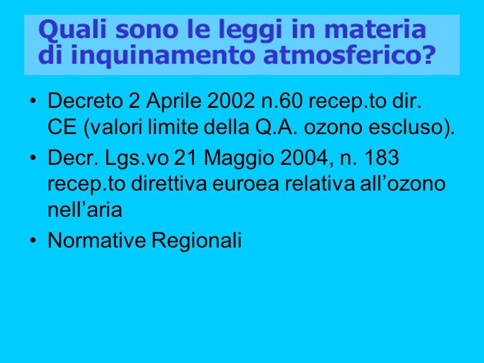 Decreto 2 Aprile 2002 n.60 recep.to dir. CE (valori limite della Q.A. ozono escluso). Decr. Lgs.vo 21 Maggio 2004, n. 183 recep.to direttiva euroea re