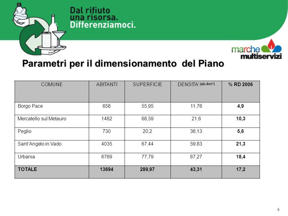 5 COMUNEABITANTISUPERFICIEDENSITA (ab./km²) % RD 2006 Borgo Pace65855,9511,764,9 Mercatello sul Metauro148268,5921,610,3 Peglio73020,236,135,6 SantAngelo in Vado403567,4459,8321,3 Urbania678977,7987,2718,4 TOTALE13694289,9743,3117,2 Parametri per il dimensionamento del Piano Parametri per il dimensionamento del Piano