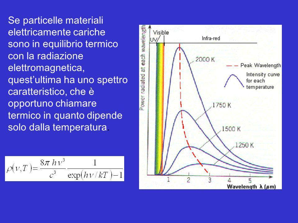 Se particelle materiali elettricamente cariche sono in equilibrio termico con la radiazione elettromagnetica, questultima ha uno spettro caratteristic