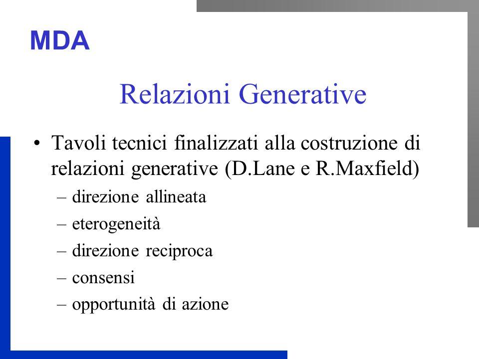 MDA Relazioni Generative Tavoli tecnici finalizzati alla costruzione di relazioni generative (D.Lane e R.Maxfield) –direzione allineata –eterogeneità –direzione reciproca –consensi –opportunità di azione