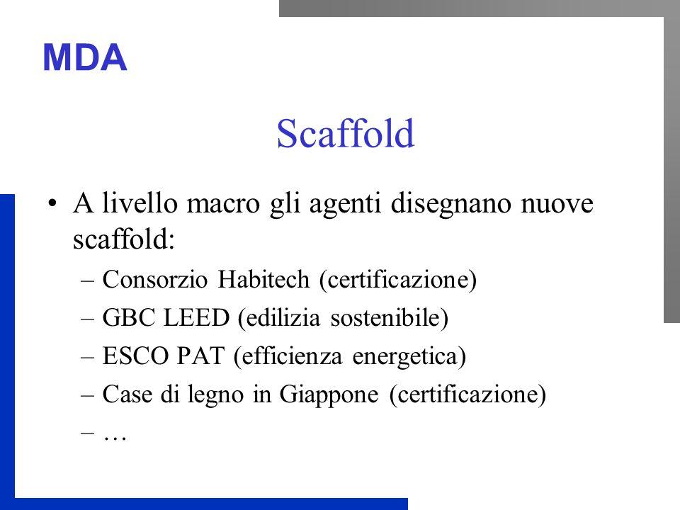 MDA Scaffold A livello macro gli agenti disegnano nuove scaffold: –Consorzio Habitech (certificazione) –GBC LEED (edilizia sostenibile) –ESCO PAT (efficienza energetica) –Case di legno in Giappone (certificazione) –…