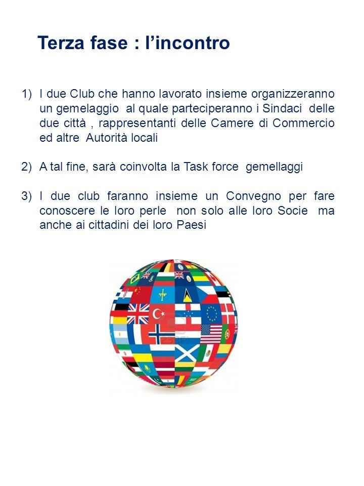 Terza fase : lincontro 1)I due Club che hanno lavorato insieme organizzeranno un gemelaggio al quale parteciperanno i Sindaci delle due città, rappres
