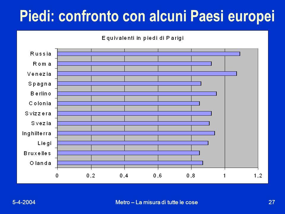 5-4-2004Metro – La misura di tutte le cose27 Piedi: confronto con alcuni Paesi europei