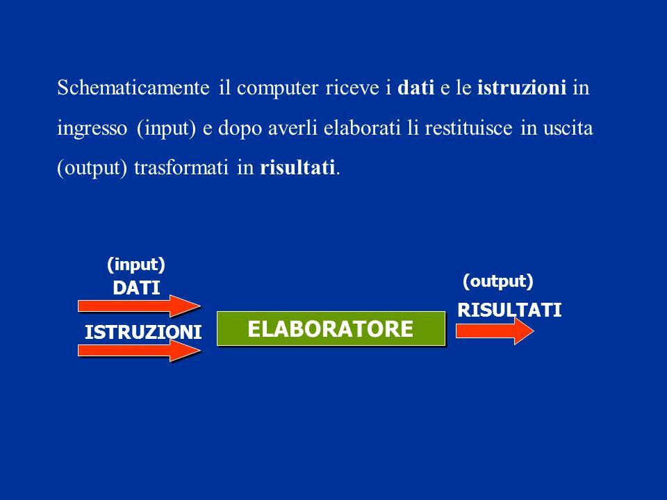 ELABORATORE DATI (input) ISTRUZIONI RISULTATI (output) Schematicamente il computer riceve i dati e le istruzioni in ingresso (input) e dopo averli elaborati li restituisce in uscita (output) trasformati in risultati.