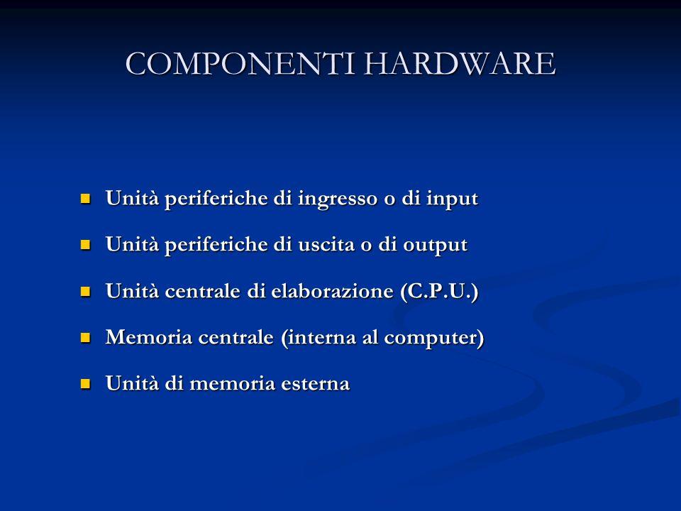 COMPONENTI HARDWARE Unità periferiche di ingresso o di input Unità periferiche di ingresso o di input Unità periferiche di uscita o di output Unità periferiche di uscita o di output Unità centrale di elaborazione (C.P.U.) Unità centrale di elaborazione (C.P.U.) Memoria centrale (interna al computer) Memoria centrale (interna al computer) Unità di memoria esterna Unità di memoria esterna