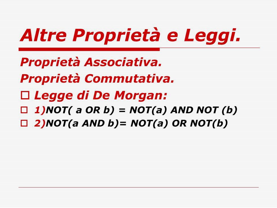Altre Proprietà e Leggi. Proprietà Associativa. Proprietà Commutativa. Legge di De Morgan: 1)NOT( a OR b) = NOT(a) AND NOT (b) 2)NOT(a AND b)= NOT(a)
