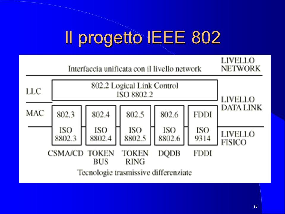 35 Il progetto IEEE 802