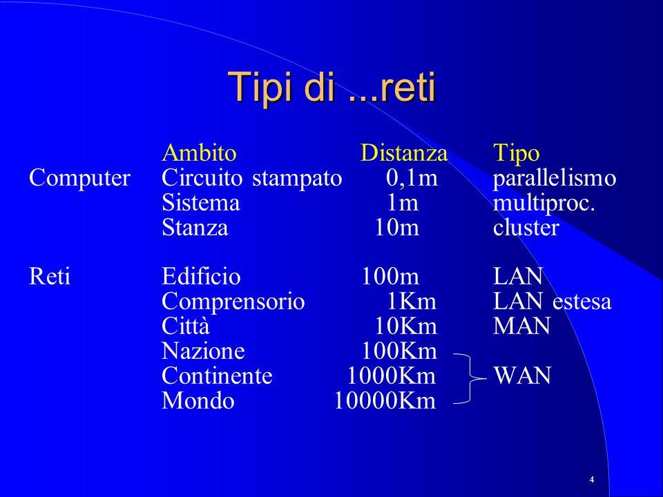 4 Tipi di...reti AmbitoDistanzaTipo ComputerCircuito stampato 0,1mparallelismo Sistema 1mmultiproc.