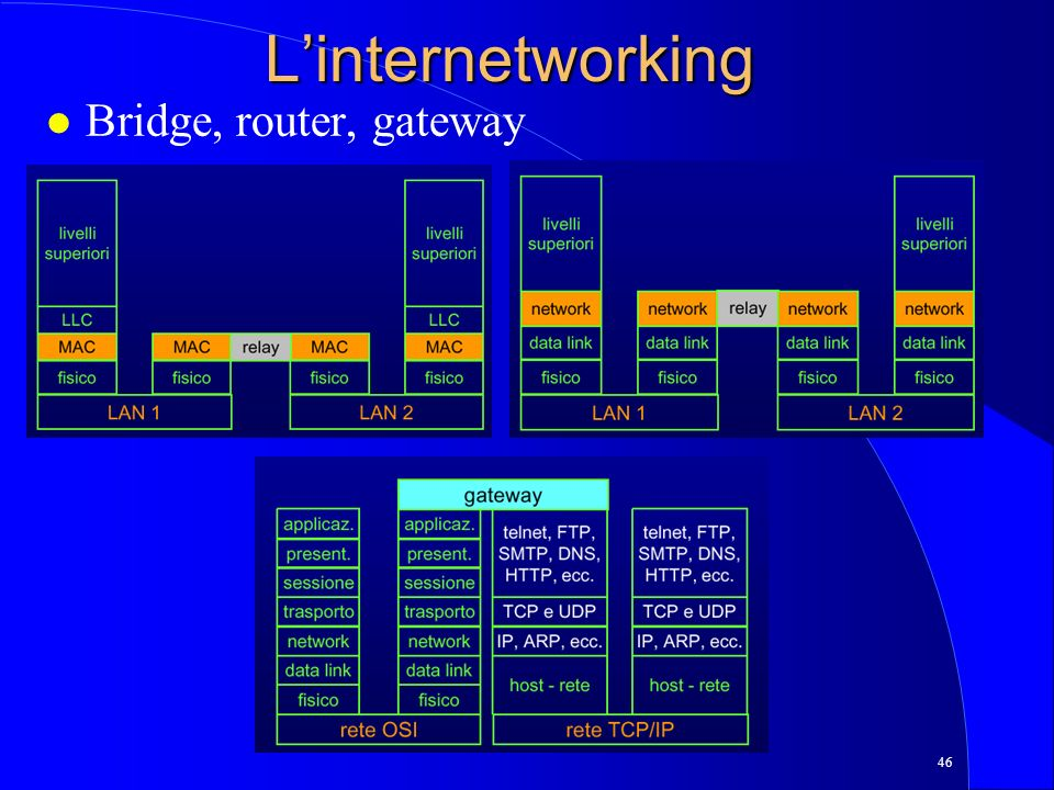 46 Linternetworking l Bridge, router, gateway