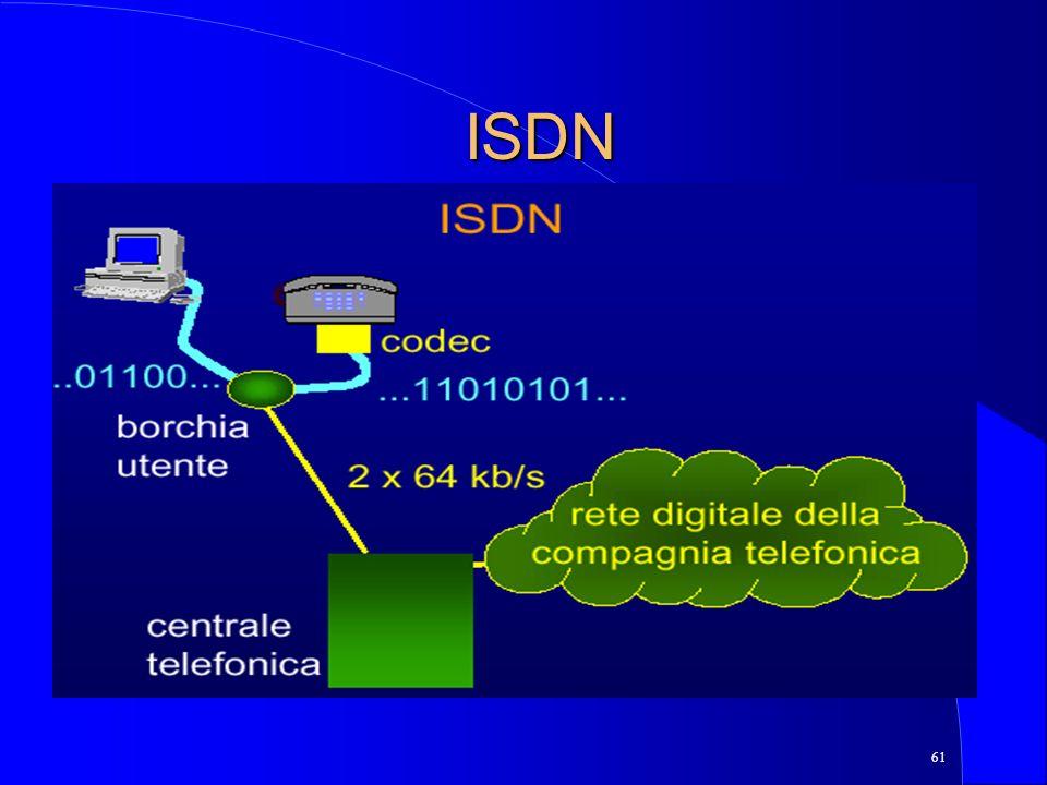 61 ISDN
