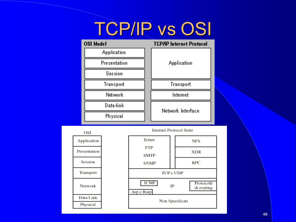 66 TCP/IP vs OSI